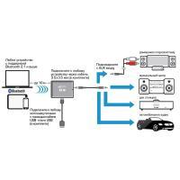 Bluetooth-адаптер GEMIX BT-10 Speaker Bluetooth Adapter (04300079)